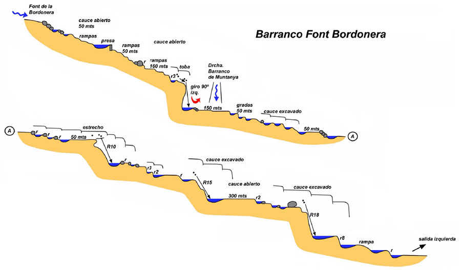 Barranquisme Cerdanya